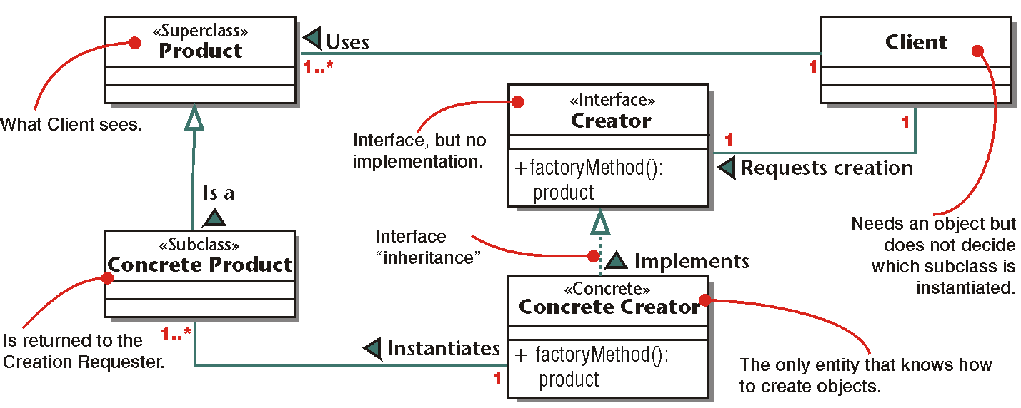 A Design Pattern  The Factory Method