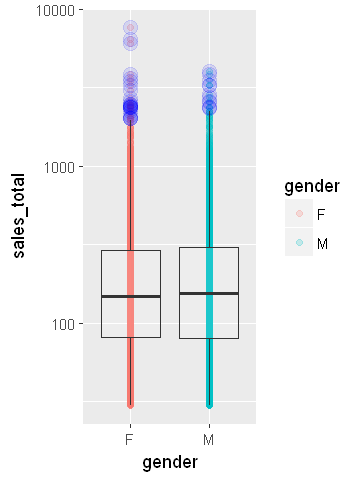 how to find outlier in boxplots