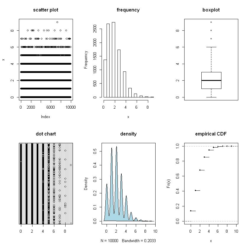 Univariate Graphics in R